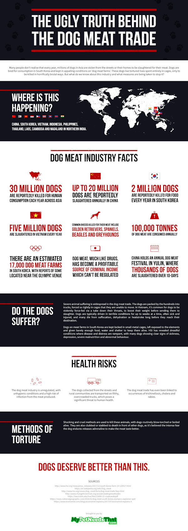 Ugly Truth Behind The Dog Meat Trade
