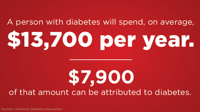 Health Insurance For Children >> The Rising Cost of Diabetes in America